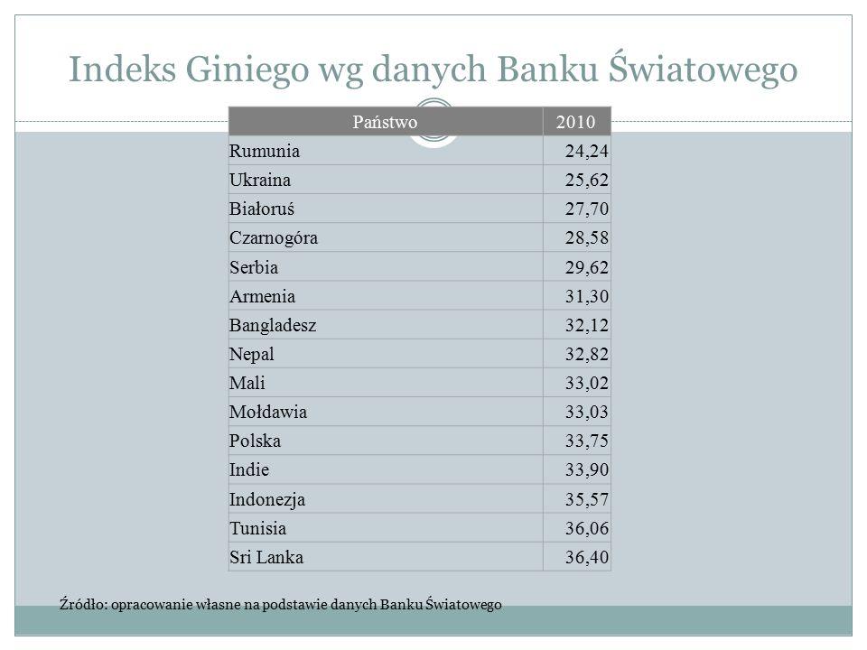 Indeks Giniego wg danych Banku Światowego