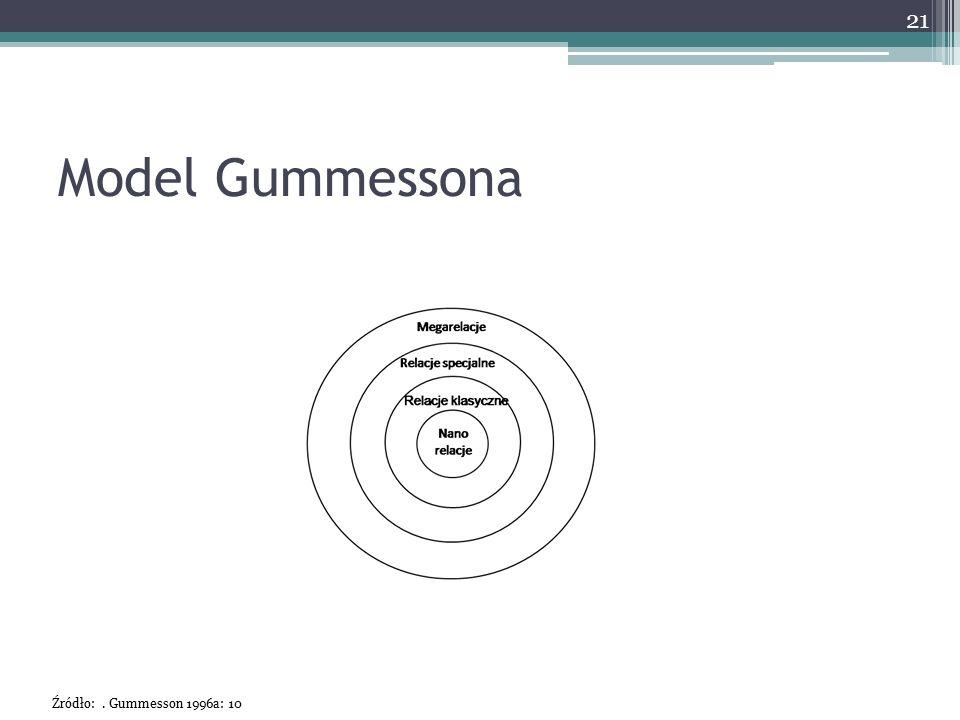 Model Gummessona Źródło: . Gummesson 1996a: 10
