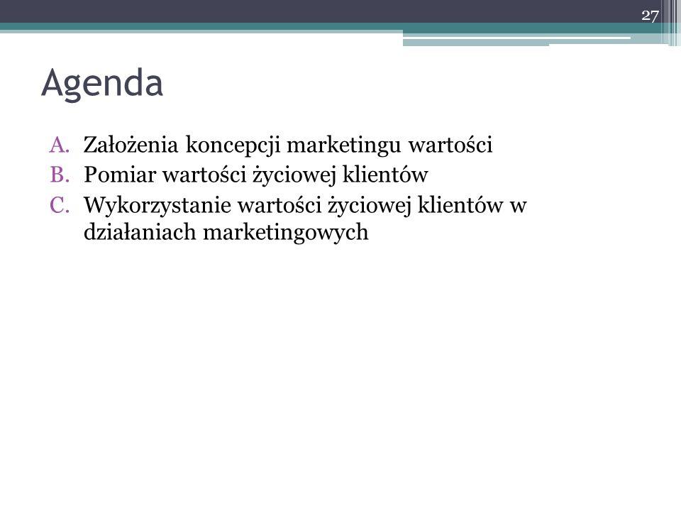 Agenda Założenia koncepcji marketingu wartości