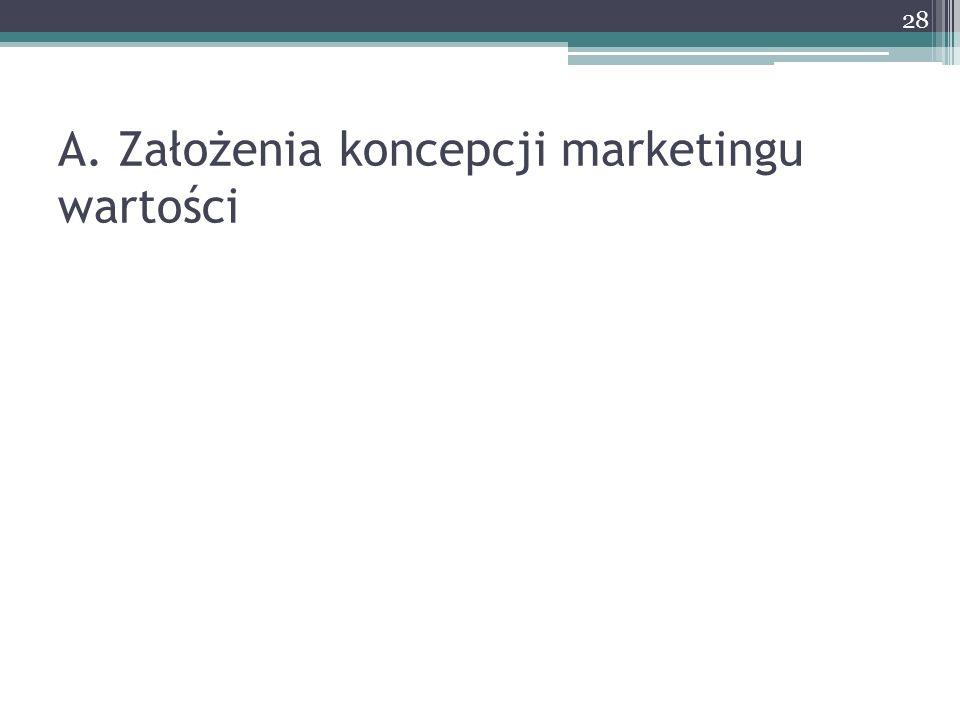 A. Założenia koncepcji marketingu wartości