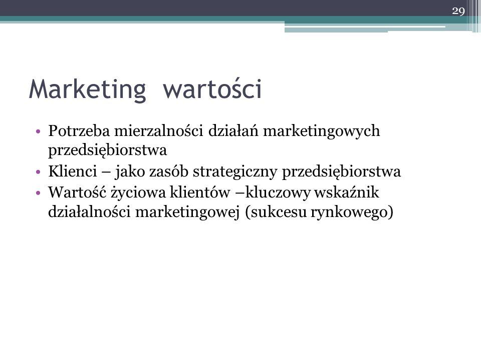 Marketing wartości Potrzeba mierzalności działań marketingowych przedsiębiorstwa. Klienci – jako zasób strategiczny przedsiębiorstwa.