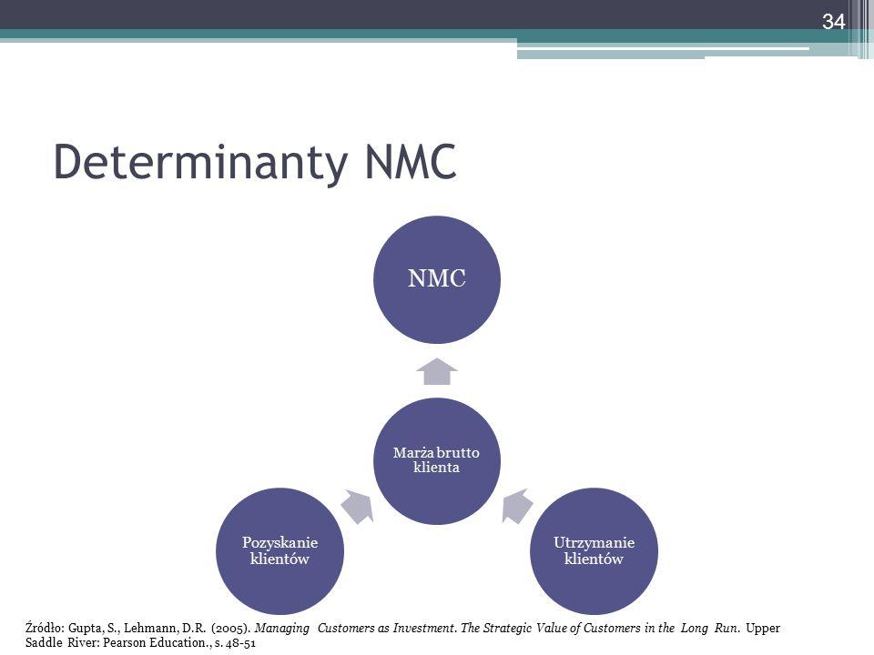 Determinanty NMC NMC Marża brutto klienta