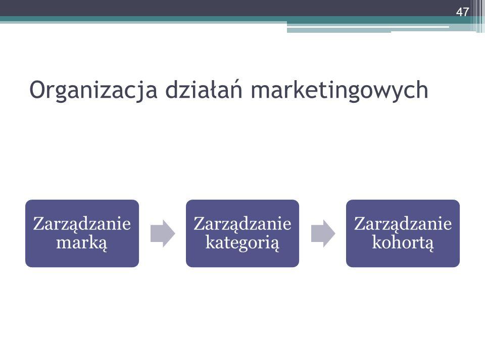 Organizacja działań marketingowych