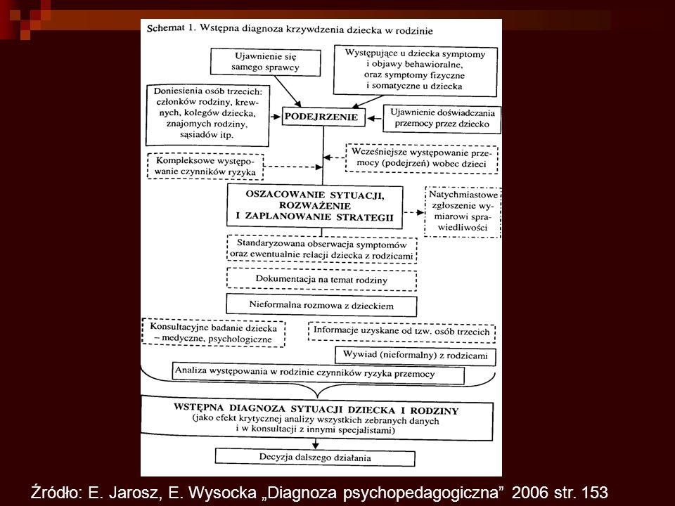 """Źródło: E. Jarosz, E. Wysocka """"Diagnoza psychopedagogiczna 2006 str"""