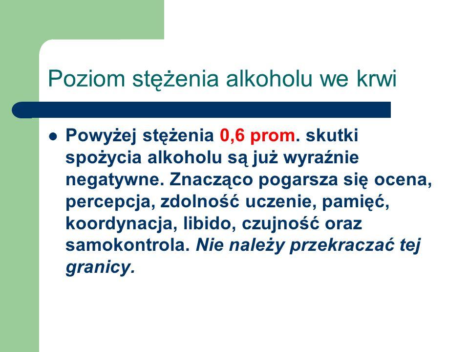 Poziom stężenia alkoholu we krwi