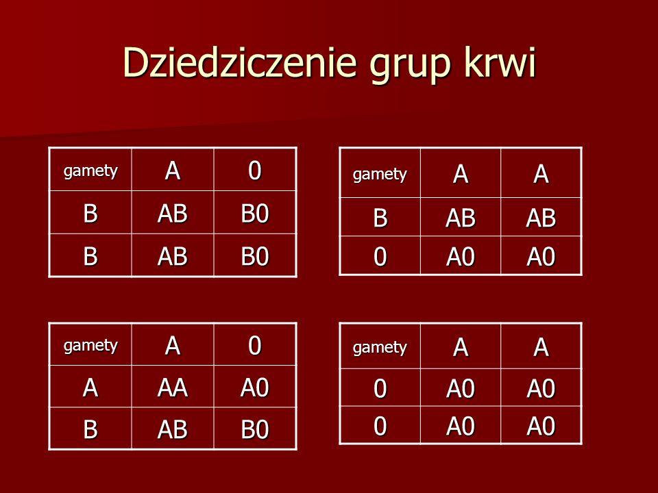 Dziedziczenie grup krwi