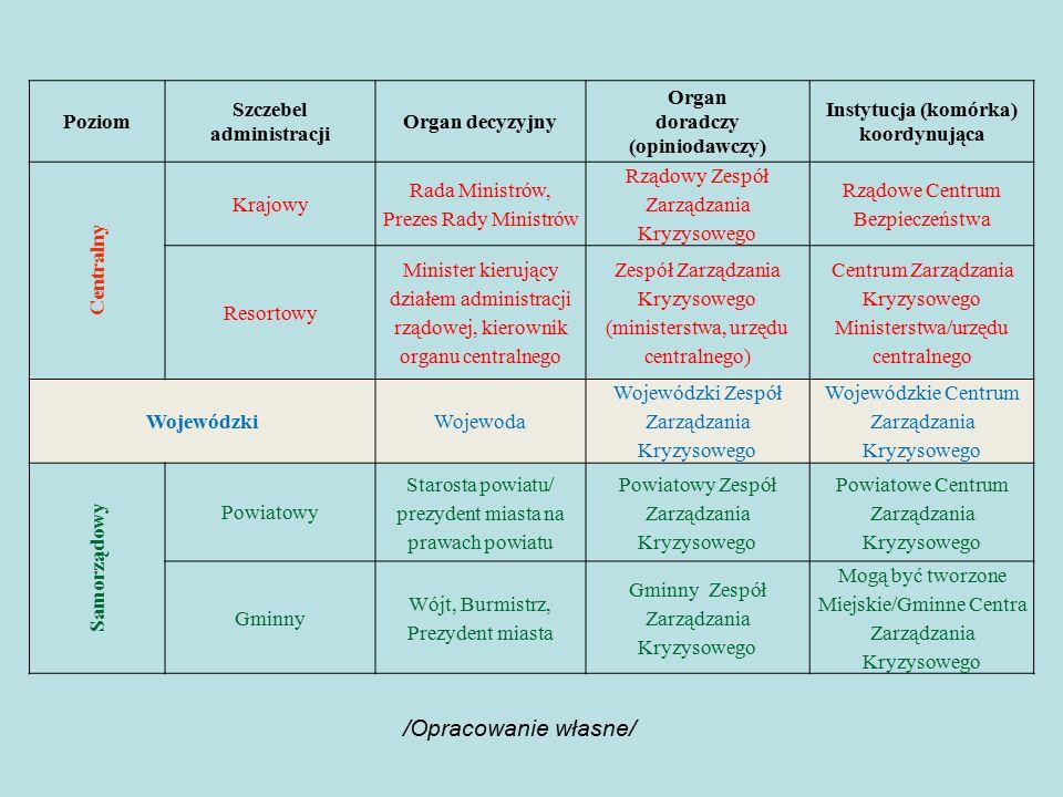 /Opracowanie własne/ Poziom Szczebel administracji Organ decyzyjny