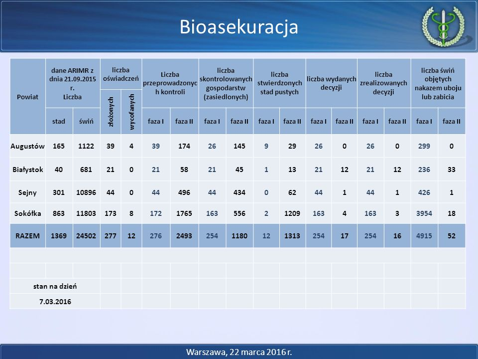 Bioasekuracja Warszawa, 22 marca 2016 r. Augustów 165 1122 39 4 174 26