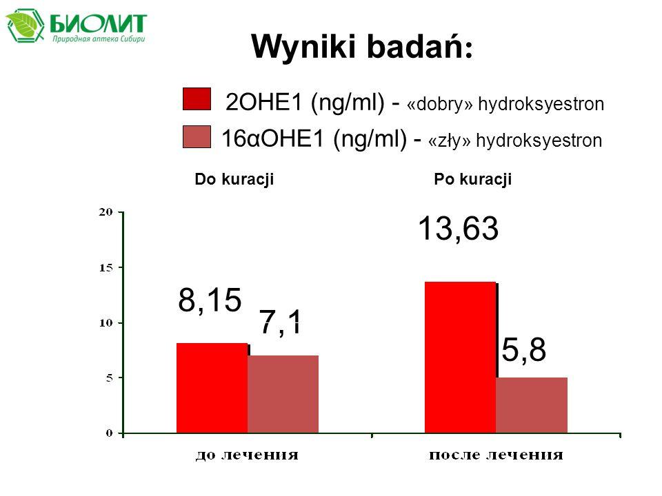 Wyniki badań: 2ОНЕ1 (ng/ml) - «dobry» hydroksyestron. 16αОНЕ1 (ng/ml) - «zły» hydroksyestron. Do kuracji.