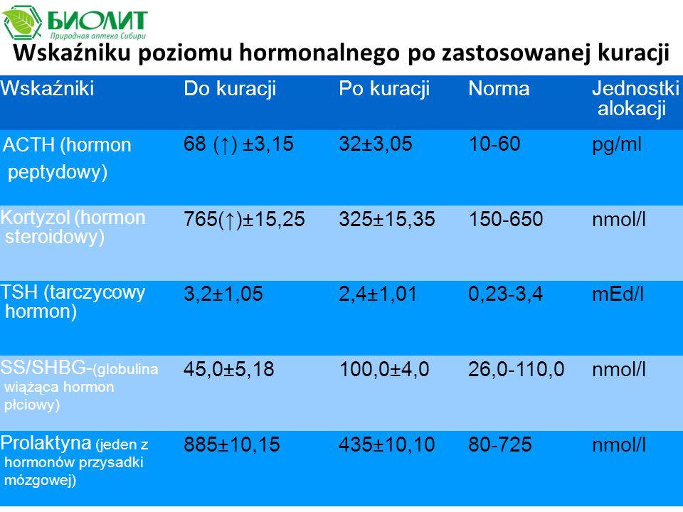 Wskaźniku poziomu hormonalnego po zastosowanej kuracji