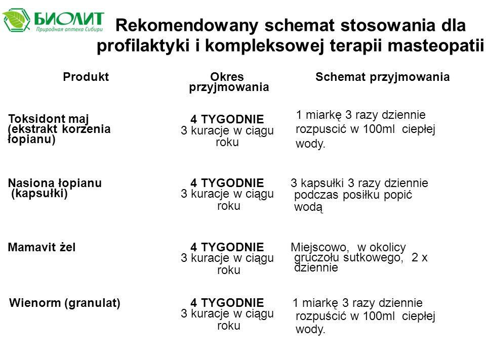 Rekomendowany schemat stosowania dla profilaktyki i kompleksowej terapii masteopatii