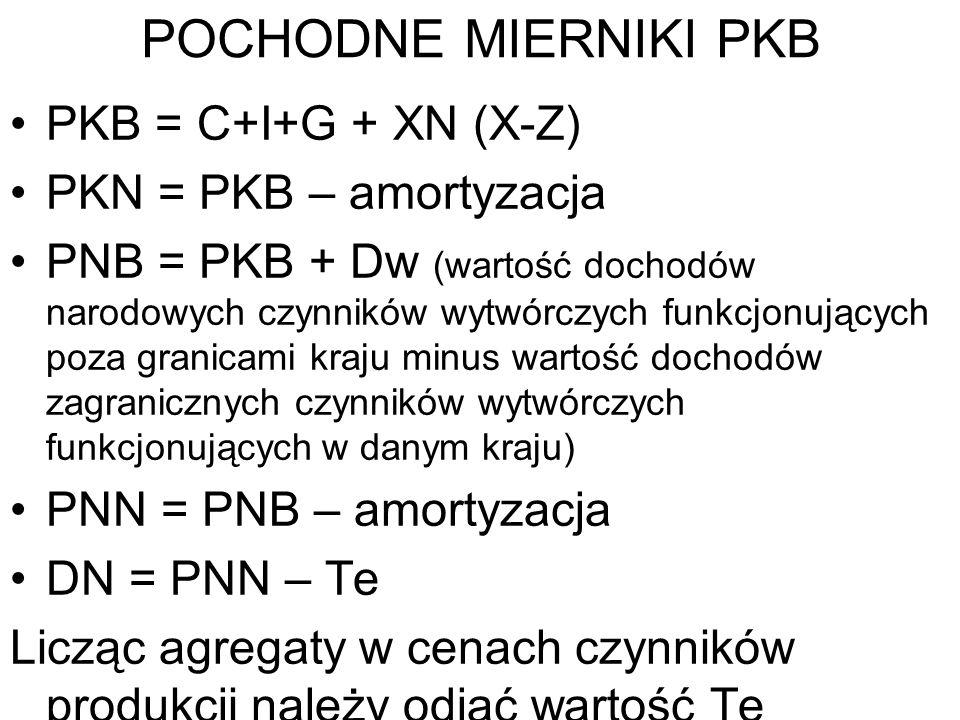 POCHODNE MIERNIKI PKB PKB = C+I+G + XN (X-Z) PKN = PKB – amortyzacja