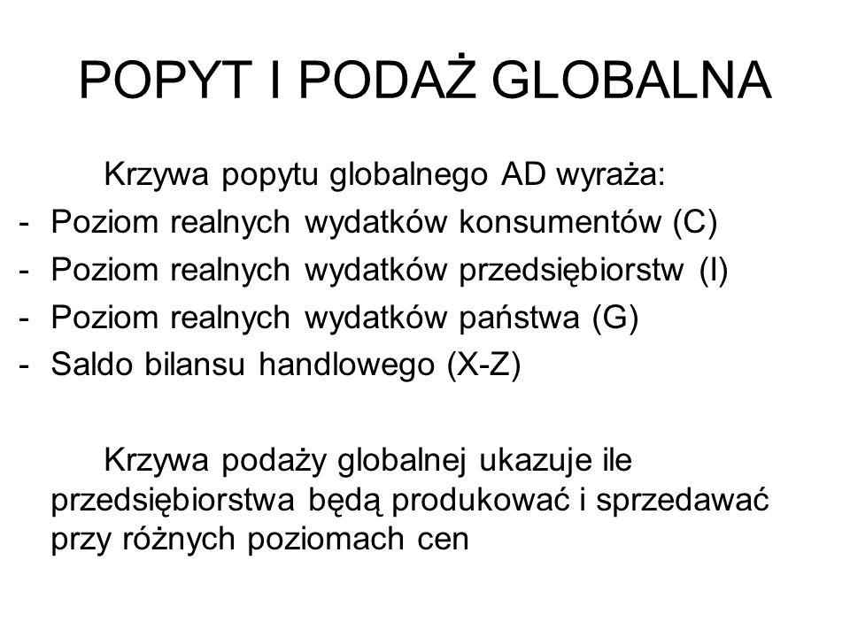 POPYT I PODAŻ GLOBALNA Krzywa popytu globalnego AD wyraża: