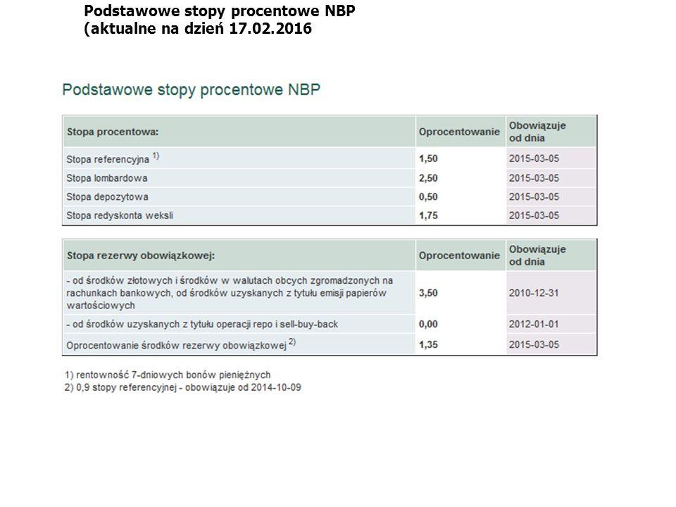 Podstawowe stopy procentowe NBP (aktualne na dzień 17.02.2016