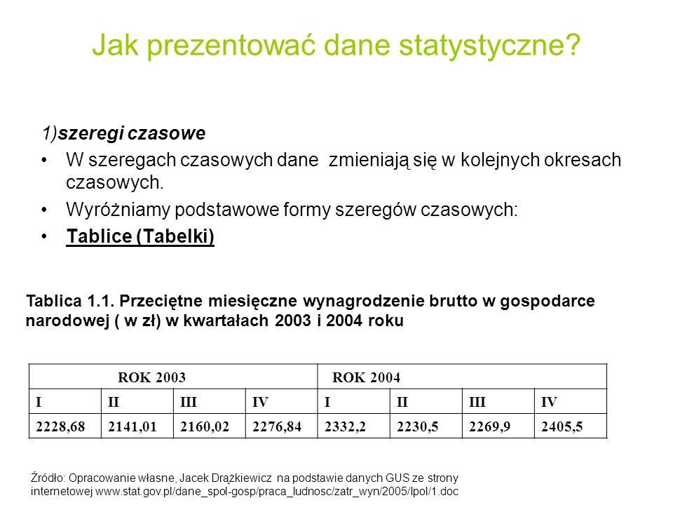 Jak prezentować dane statystyczne
