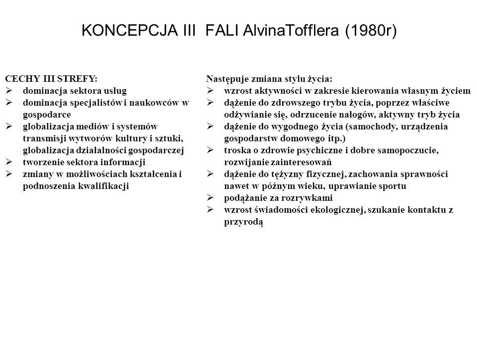 KONCEPCJA III FALI AlvinaTofflera (1980r)