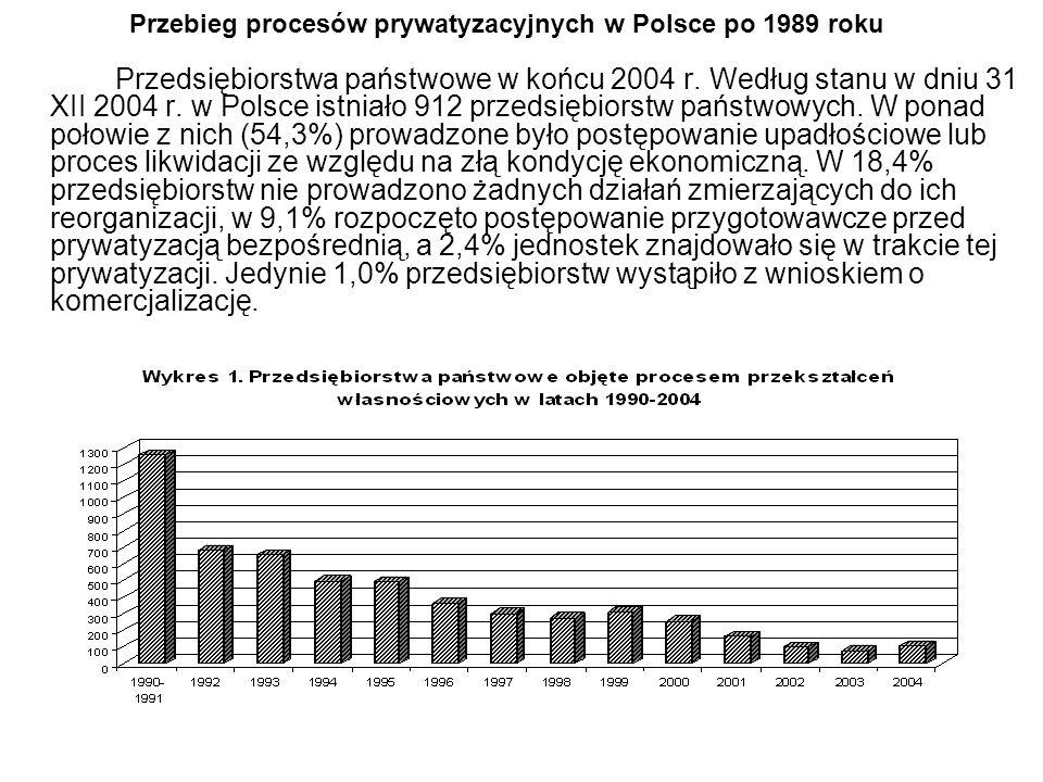 Przebieg procesów prywatyzacyjnych w Polsce po 1989 roku