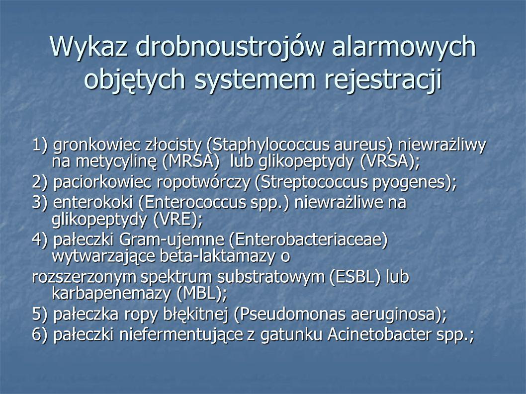 Wykaz drobnoustrojów alarmowych objętych systemem rejestracji
