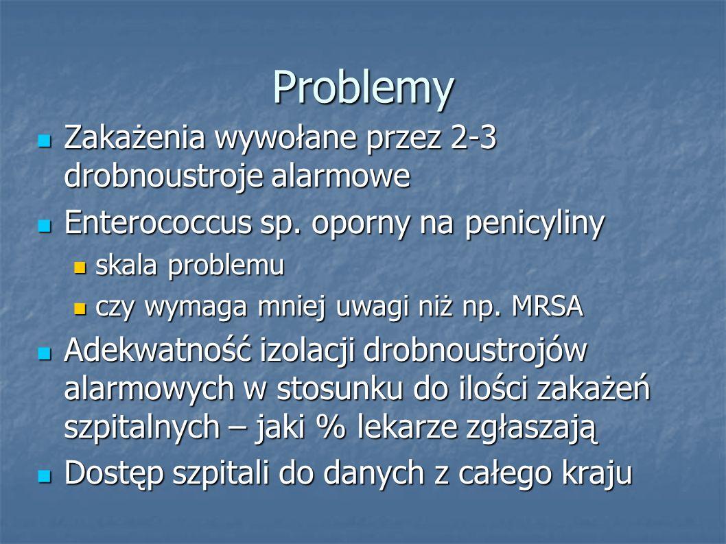 Problemy Zakażenia wywołane przez 2-3 drobnoustroje alarmowe