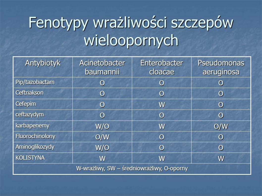 Fenotypy wrażliwości szczepów wieloopornych