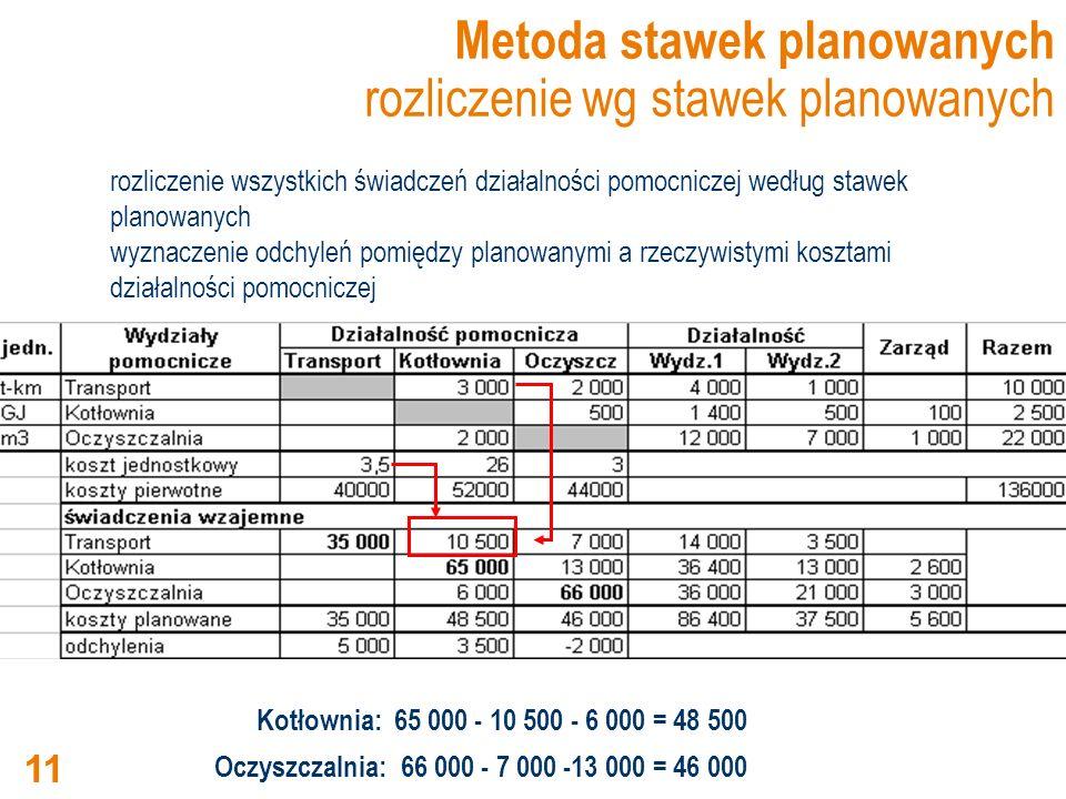 Metoda stawek planowanych rozliczenie wg stawek planowanych