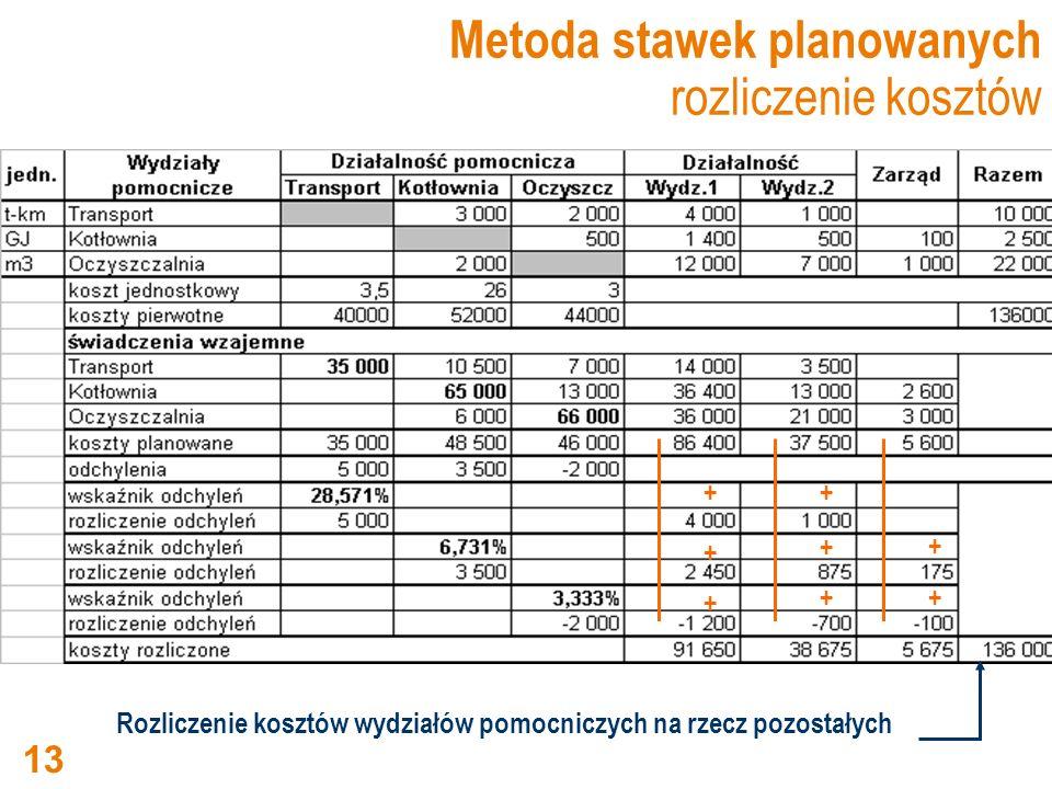 Metoda stawek planowanych rozliczenie kosztów