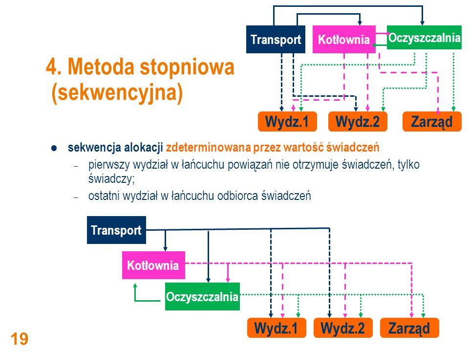 4. Metoda stopniowa (sekwencyjna)