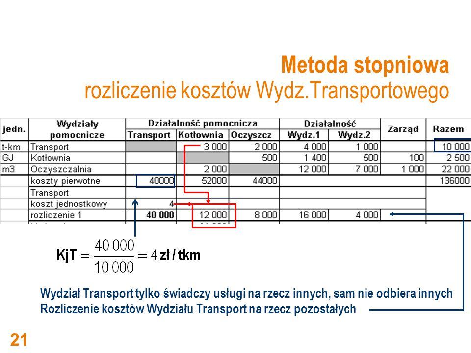 Metoda stopniowa rozliczenie kosztów Wydz.Transportowego