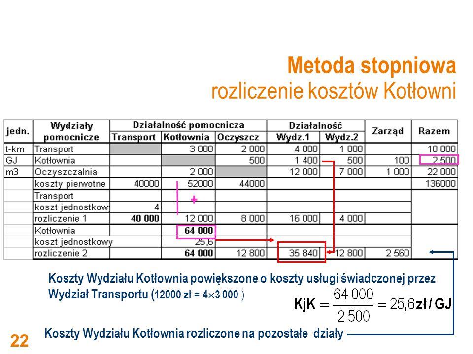 Metoda stopniowa rozliczenie kosztów Kotłowni