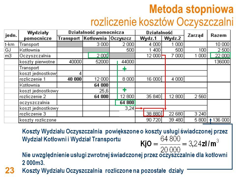 Metoda stopniowa rozliczenie kosztów Oczyszczalni