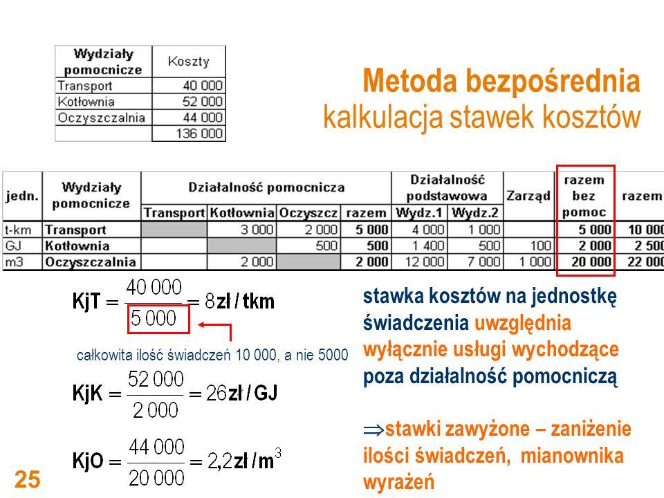 Metoda bezpośrednia kalkulacja stawek kosztów