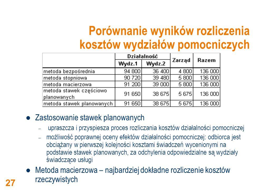 Porównanie wyników rozliczenia kosztów wydziałów pomocniczych