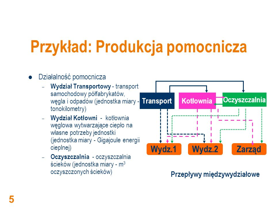Przykład: Produkcja pomocnicza