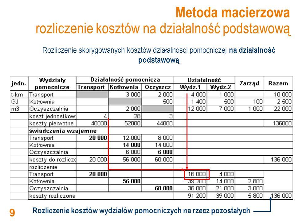 Metoda macierzowa rozliczenie kosztów na działalność podstawową