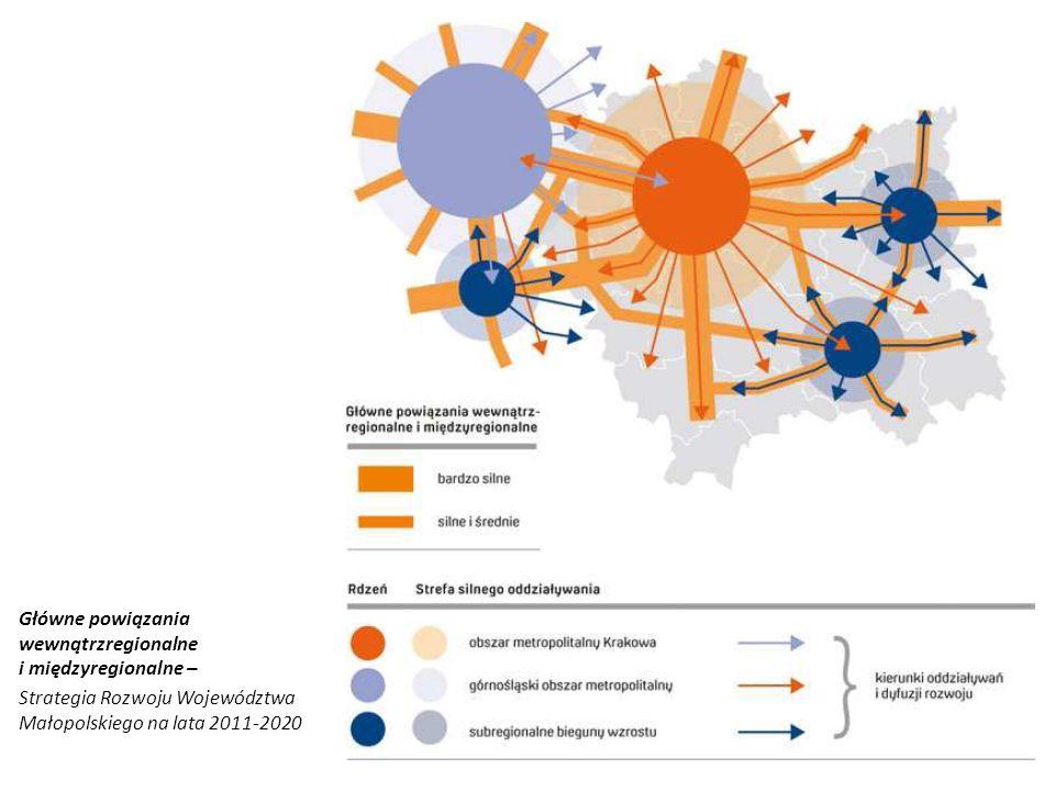 Główne powiązania wewnątrzregionalne i międzyregionalne –