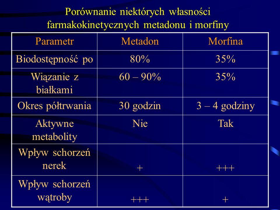 Porównanie niektórych własności farmakokinetycznych metadonu i morfiny