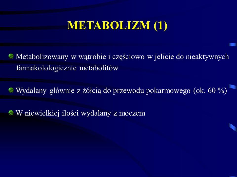 METABOLIZM (1) Metabolizowany w wątrobie i częściowo w jelicie do nieaktywnych. farmakolologicznie metabolitów.