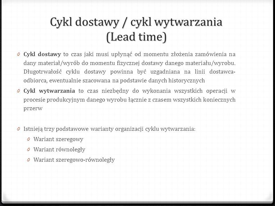 Cykl dostawy / cykl wytwarzania (Lead time)