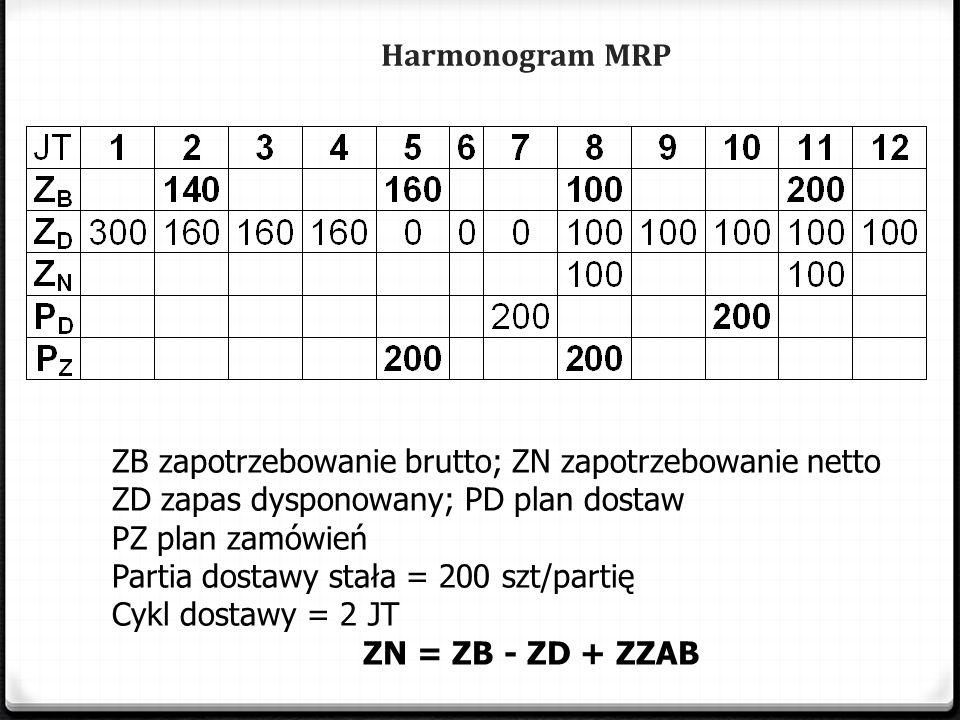 Harmonogram MRP ZB zapotrzebowanie brutto; ZN zapotrzebowanie netto. ZD zapas dysponowany; PD plan dostaw.