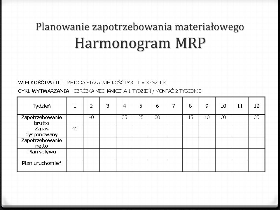 Planowanie zapotrzebowania materiałowego Harmonogram MRP