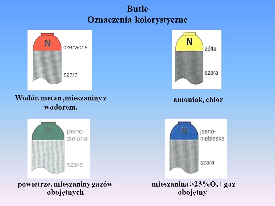 Butle Oznaczenia kolorystyczne