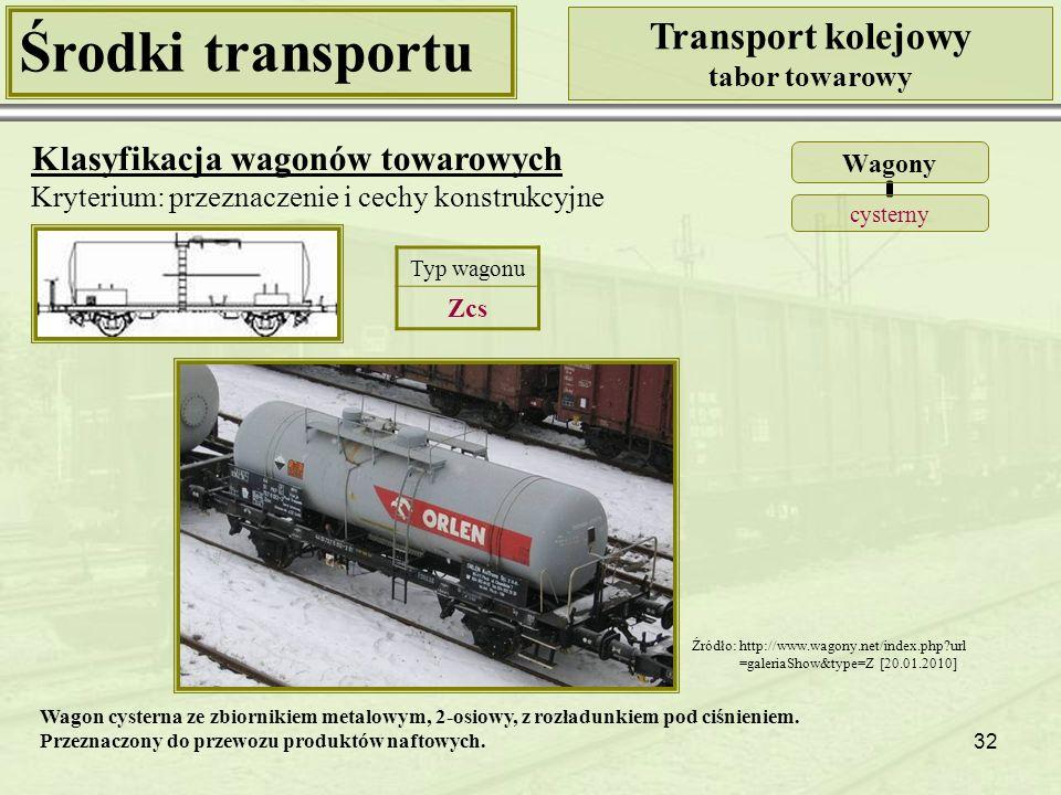 Środki transportu Transport kolejowy Klasyfikacja wagonów towarowych