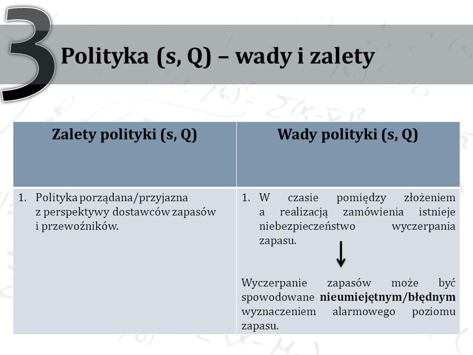 Polityka (s, Q) – wady i zalety