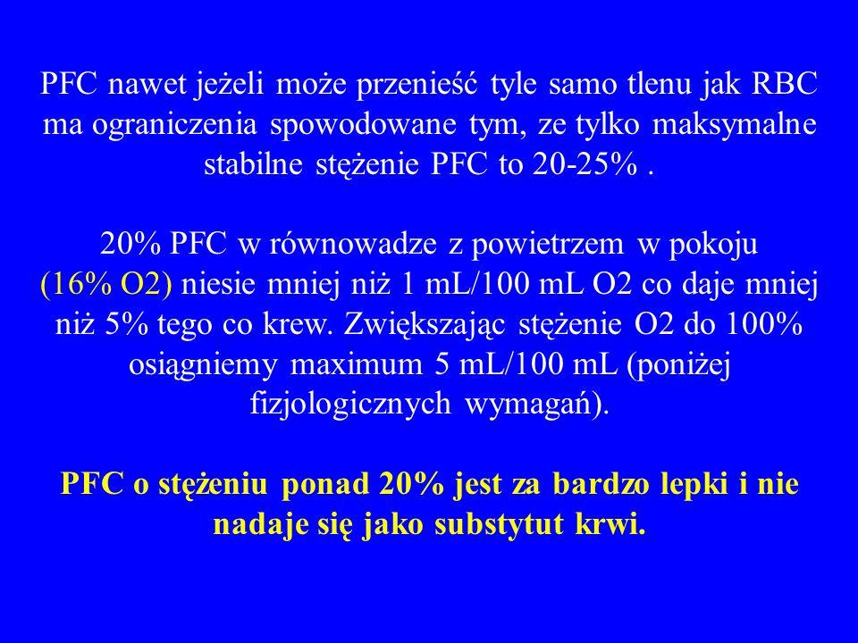 PFC nawet jeżeli może przenieść tyle samo tlenu jak RBC ma ograniczenia spowodowane tym, ze tylko maksymalne stabilne stężenie PFC to 20-25% .