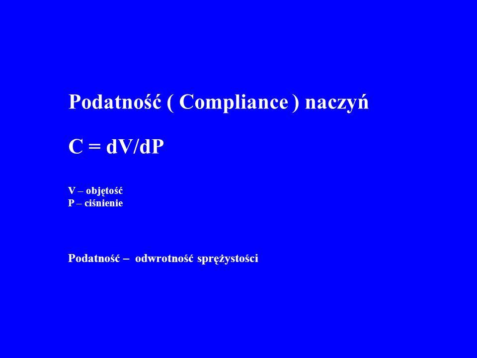 Podatność ( Compliance ) naczyń C = dV/dP