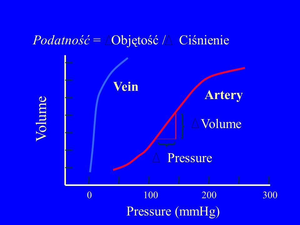 Podatność = Objętość / Ciśnienie