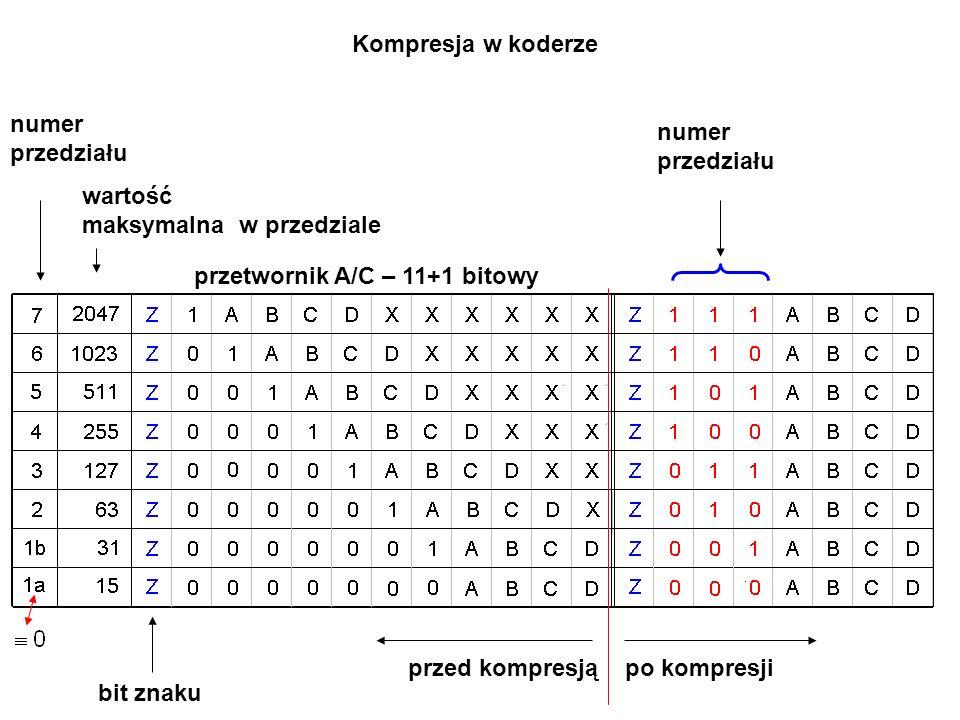 Kompresja w koderze numer. przedziału. numer. przedziału. wartość. maksymalna w przedziale. przetwornik A/C – 11+1 bitowy.