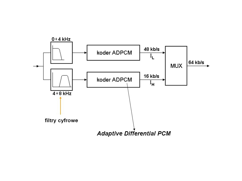 Adaptive Differential PCM