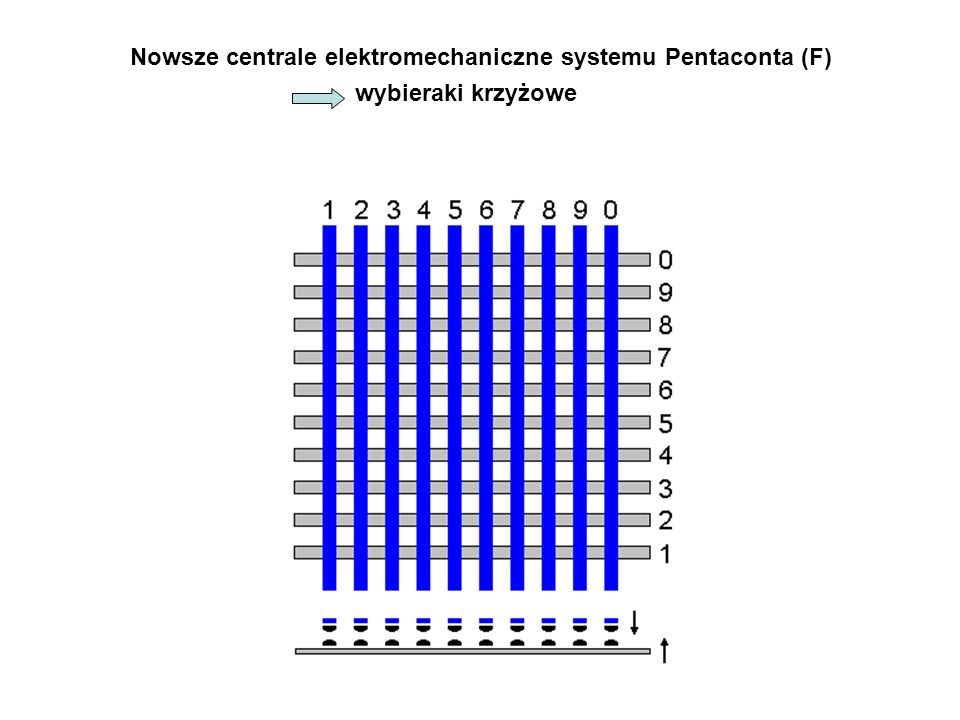 Nowsze centrale elektromechaniczne systemu Pentaconta (F)