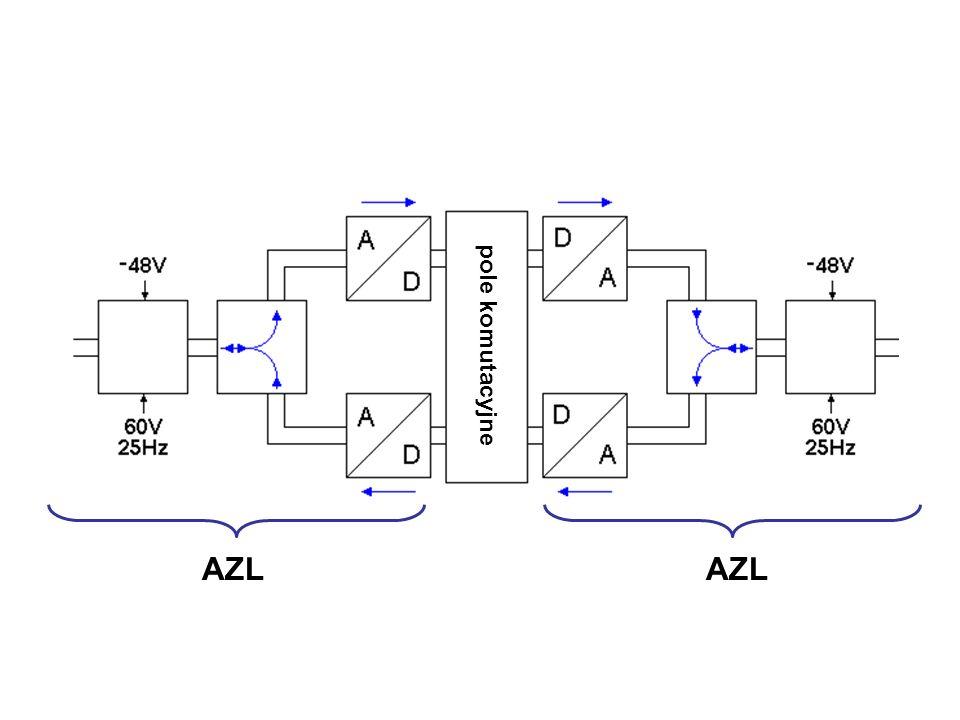 pole komutacyjne AZL AZL